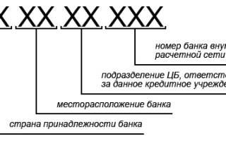 Как расшифровать бик банка