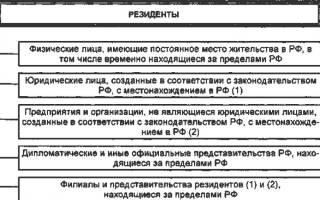 Чем отличается резидент от нерезидента в россии